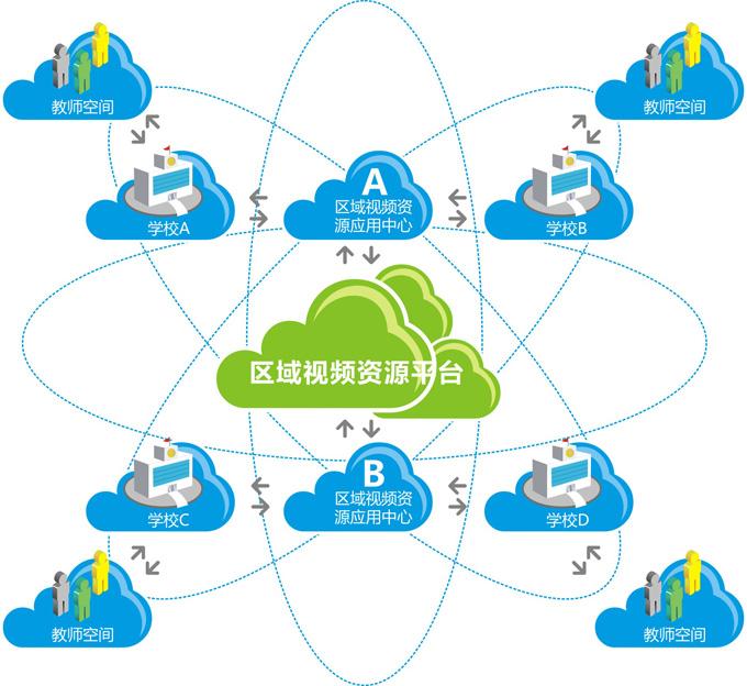 教学视频应用服务平台采用分布式域设计,实现多级平台的部署,设计上